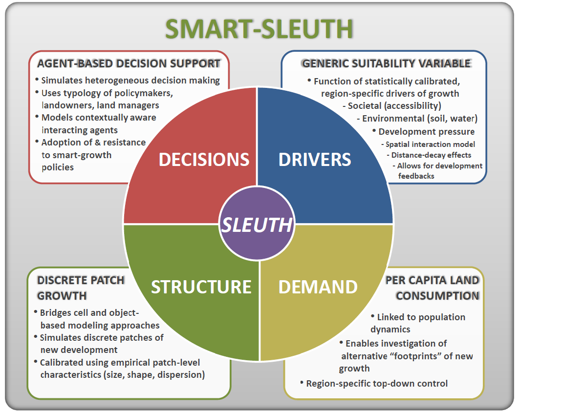 SMART-SLEUTH | Center for Applied Geographic Information